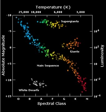Part 3 color and temperature imaging the universe ccuart