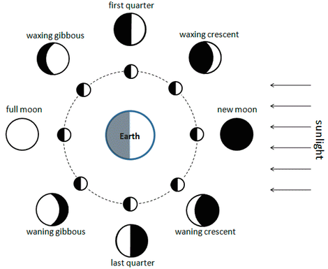 Part 5 Moon Phases Imaging The Universe
