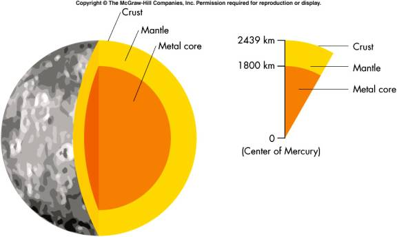 Mercury Composition Of The AtmosphereVenus Atmosphere Composition