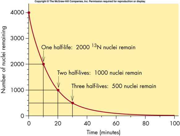 Relationship between radioactive isotope and dating. Relationship between radioactive isotope and dating.